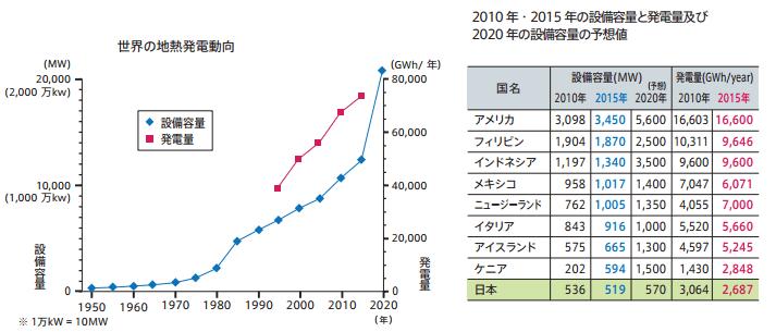 世界の地熱市場予測
