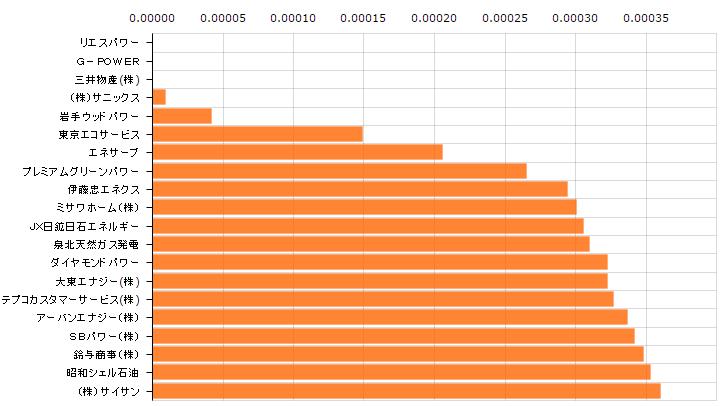 新電力企業のCO2排出量一覧