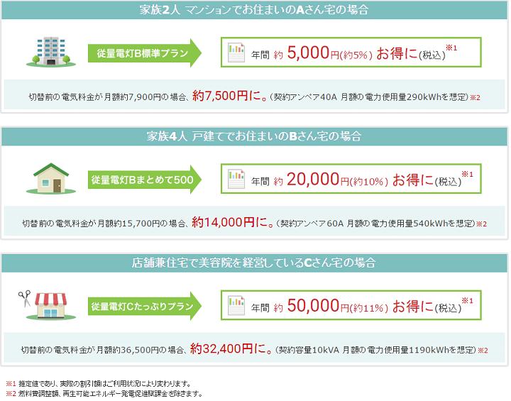 東燃ゼネラル石油の電気料金プランによる削減金額
