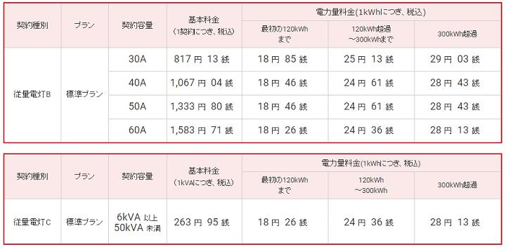 東燃ゼネラルの標準プラン