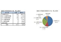 電力自由化、新電力199社の分析、異業種からの参入7割の写真