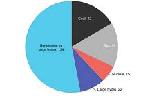 再生可能エネルギーへの投資額が過去最高、前年比で5%の増加にの写真