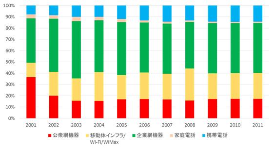 通信機器市場における通信事業者のシェア