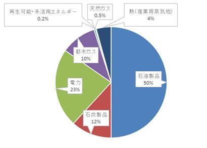 日本の最終エネルギー消費の部門別供給源構成比