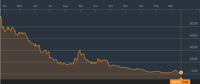年間の株価推移、Peabody