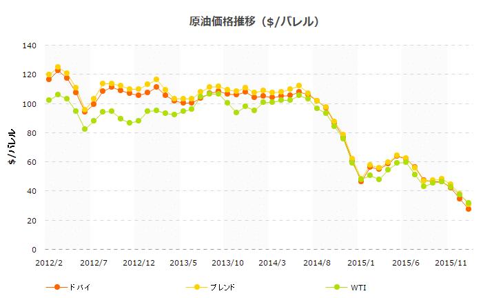原油価格の長期的推移