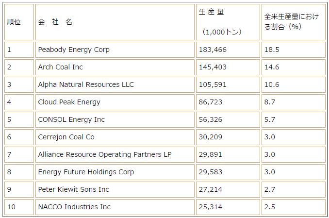 アメリカの石炭生産企業の一覧