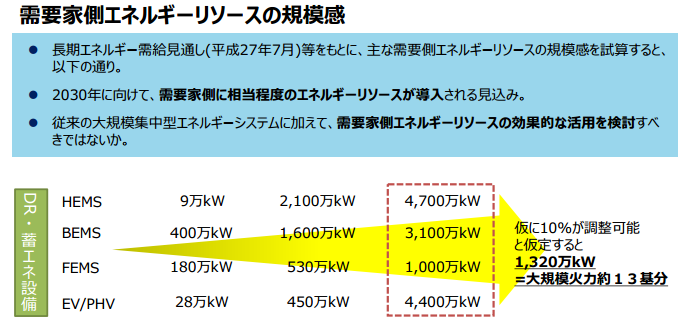 需要家側エネルギーリソースの規模間