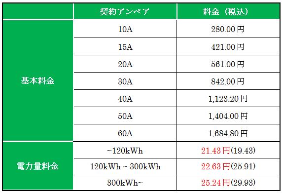 東京電力管内のプラン