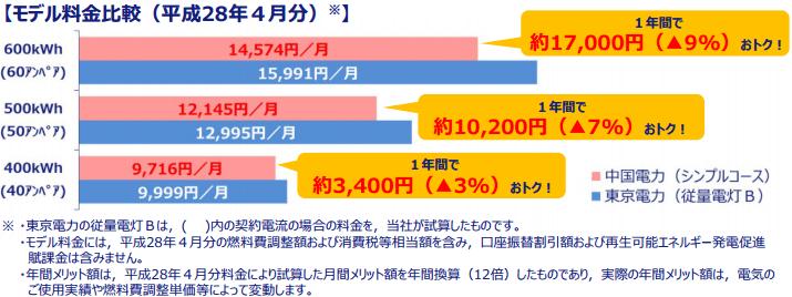 中国電力の料金と東京電力の料金比較