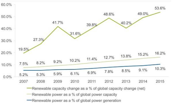 世界の再生可能エネルギー発電の割合