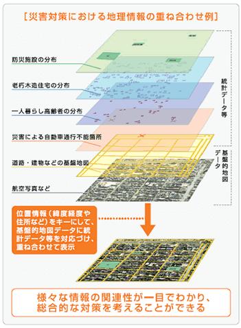 災害対策におけるGIS活用