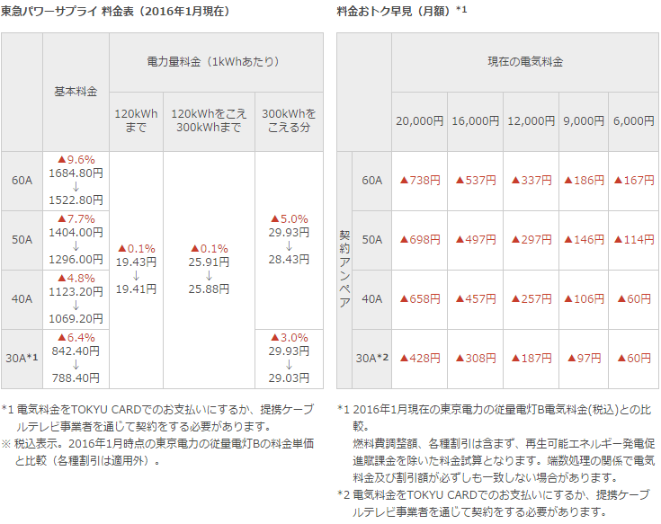 東急電鉄の電気料金早見表