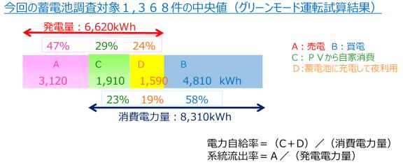 消費電力量・発電量の内訳