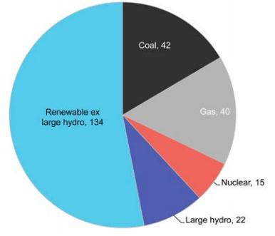 世界の再生可能エネルギーと原子力・火力発電の割合