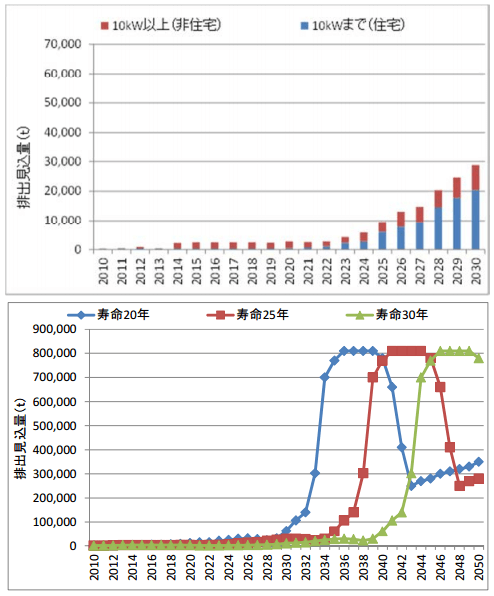 太陽光発電の廃棄量推移