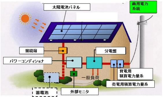 住宅用太陽光発電システムについて