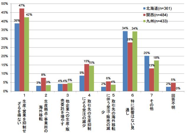 全国的な需給ひっ迫が将来的に継続した場合の影響