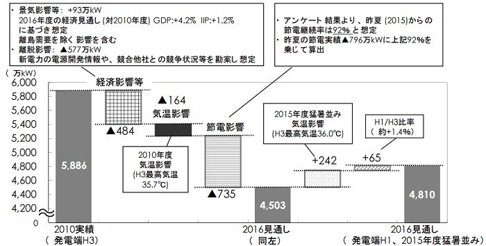 東京電力における今夏の発電端1日最大電力(2010年度比)