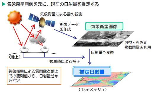 気象衛星画像データによる日射把握手法の概要
