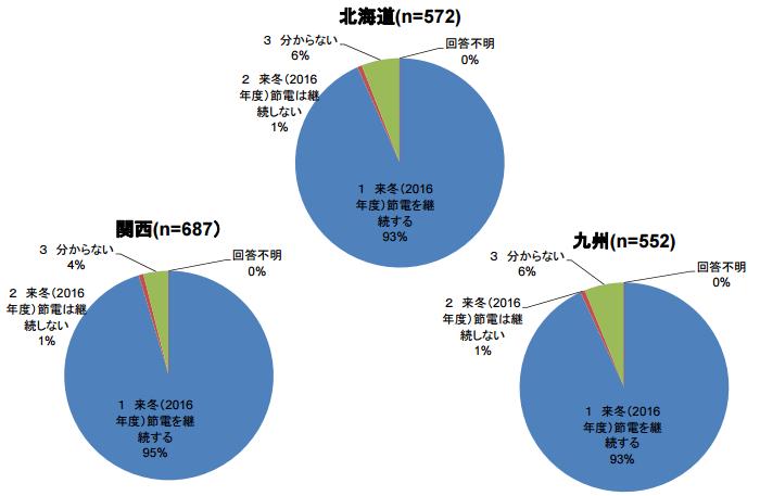 2016年度冬季の節電の継続