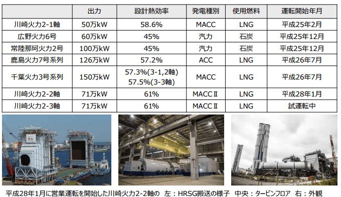 東京電力において震災以降に運転開始した火力