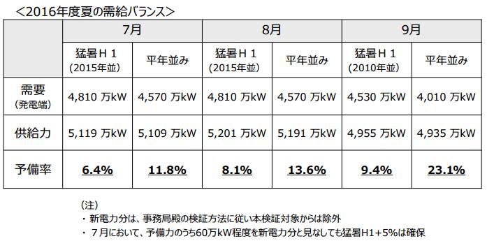 東京電力における2016年度の需給バランス