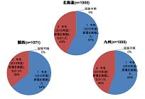節電アンケート調査、2015年冬季では家庭部門で過半数が節電実施の写真