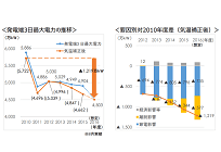 東京電力、ピーク時の最大電力が4年連続減少の想定、自由化や節電が影響の写真