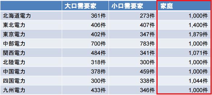 9電力管内におけるアンケート集計数