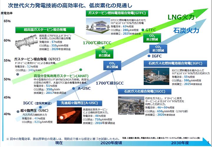 次世代火力発電技術の高効率化について