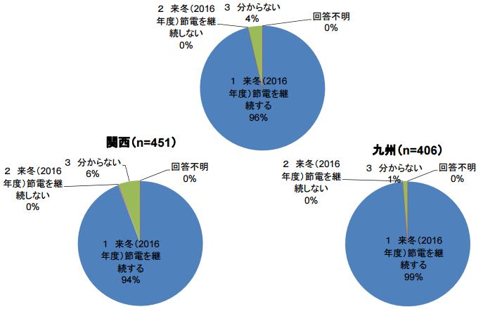 2016年度冬季の節電継続