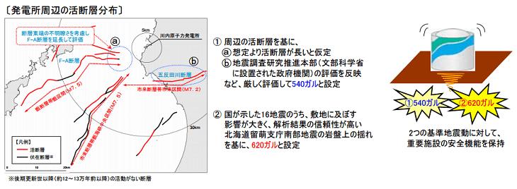 川内原子力発電所の基準地震動