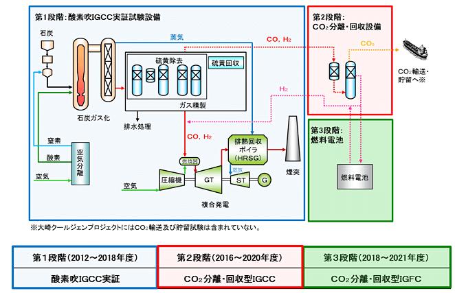 CO2分離・回収型酸素吹石炭ガス化複合発電の概要
