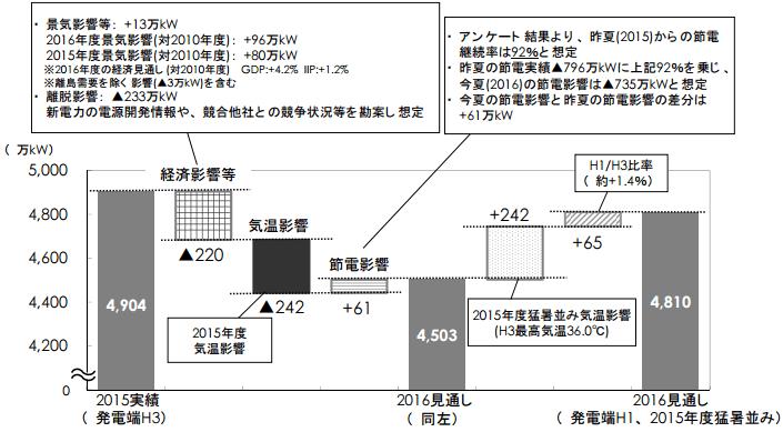 東京電力における今夏の発電端1日最大電力(2015年度比)