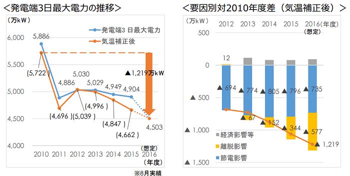 東京電力における発電端3日最大電力の推移と要因別対2010年度差