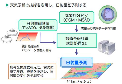 数値気象モデル(SYNFOS-3D)による日射量予測手法の概要