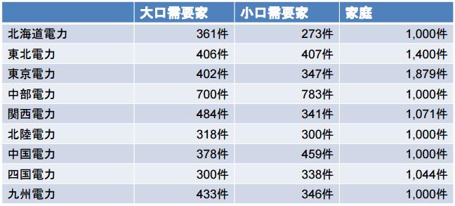 節電アンケートの集計数