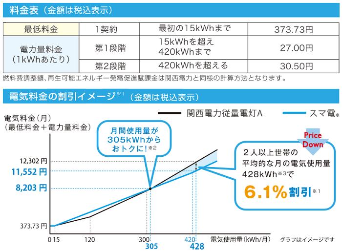 スマ電プランの料金詳細