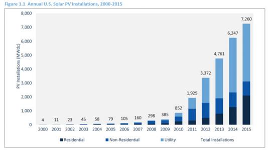 アメリカ―の太陽光発電市場推移