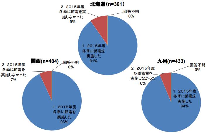2015年度冬季の節電の実施の有無