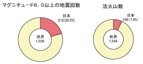 世界全体における日本の地震と活火山の割合