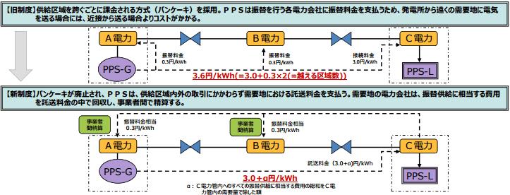 電気事業制度におけるパンケーキ解消のイメージ