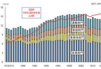 国内のエネルギー動向を見る、GDP当たりのエネルギー消費は中国の約5分の1の写真