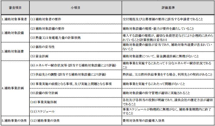 審査項目表