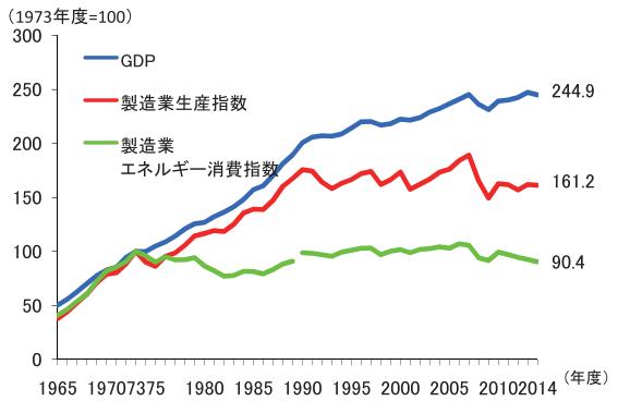 製造業のエネルギー消費と経済活動