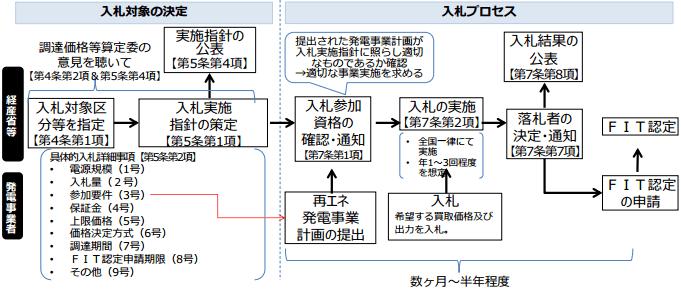 入札制度のイメージ
