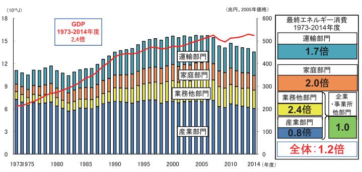 最終エネルギー消費と実質GDPの推移