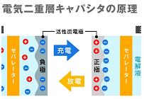 九州で大量に発生する焼酎かすを利用した充電池を開発、廃棄に悩む業界に貢献の写真