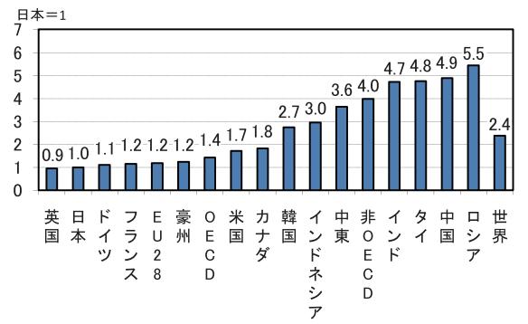 実質GDP当たりのエネルギー消費の主要国比較(2013年)